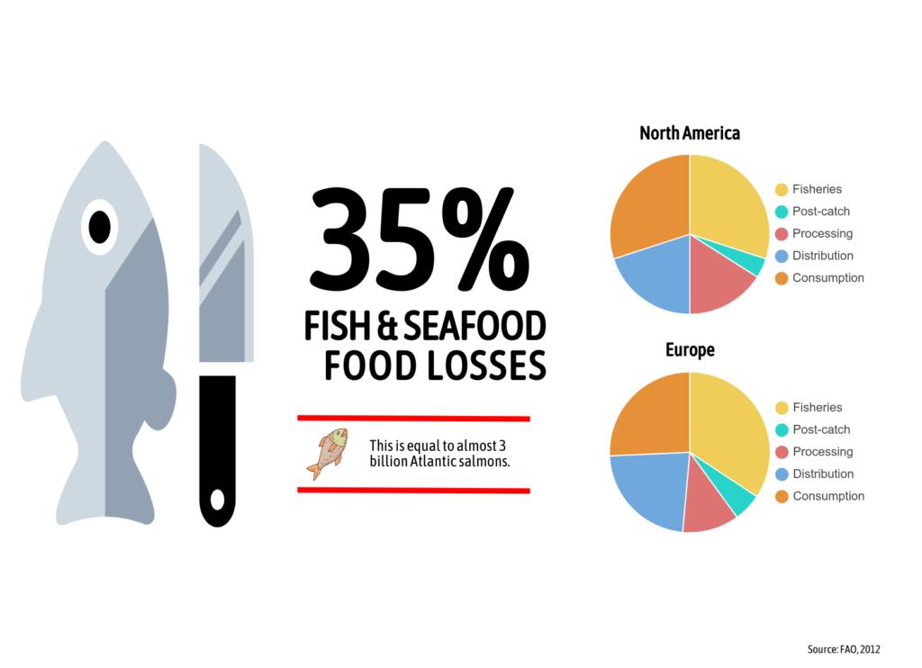 seafood processing full utilization