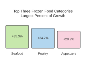 Frozen Food Pandemic